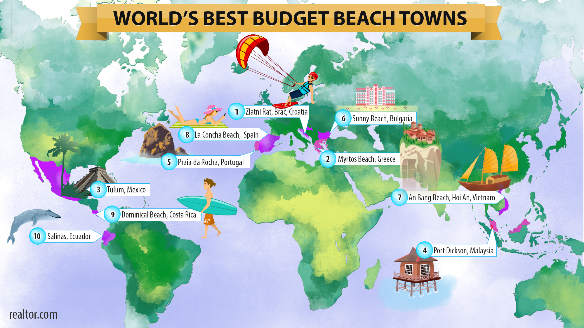 Sunny Beach ranked 6th by Realtorcom for most affordable