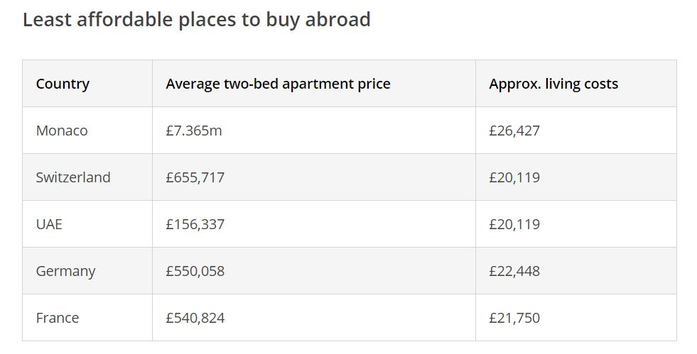Best-value countries to buy property abroad revealed