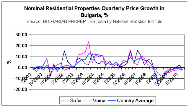 Ten-year review of the property market in Bulgaria 2000-2010