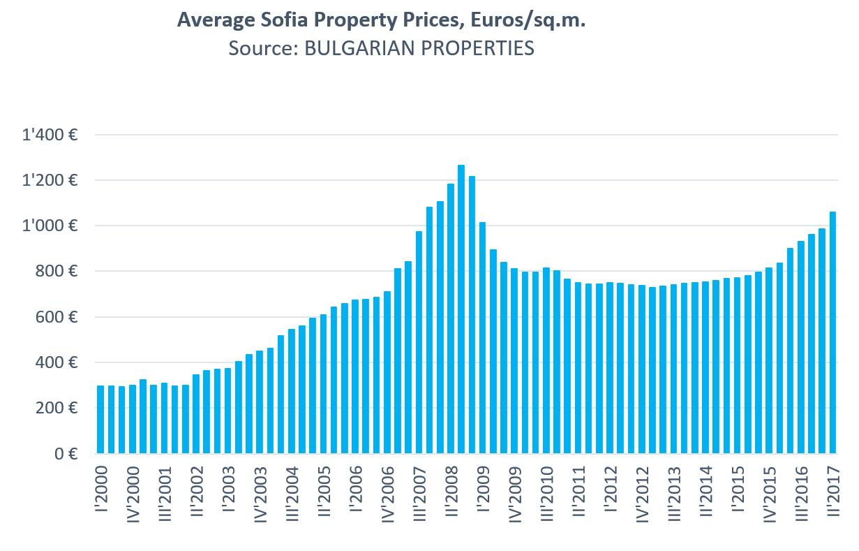 The Housing Market in Sofia Q2 2017 - The Price Growth Continues