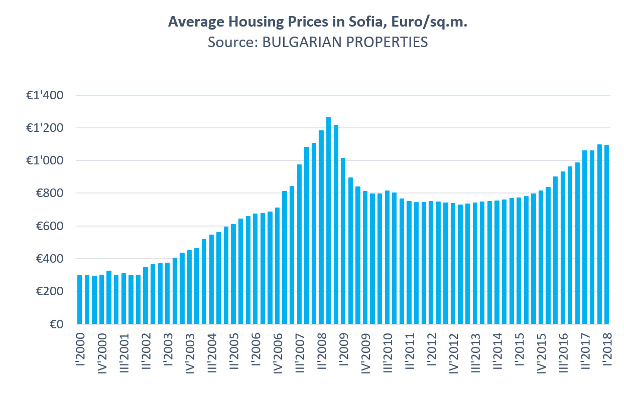 Sofia Housing Market in Q1 2018: The Price Increase Slows