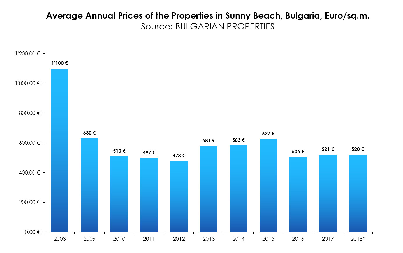Market report about the holiday home market in the Bulgarian
